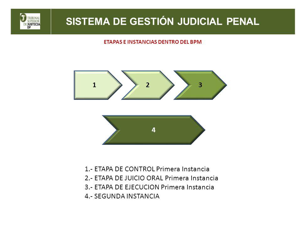 SISTEMA DE GESTIÓN JUDICIAL PENAL ETAPAS E INSTANCIAS DENTRO DEL BPM 123 4 1.- ETAPA DE CONTROL Primera Instancia 2.- ETAPA DE JUICIO ORAL Primera Ins