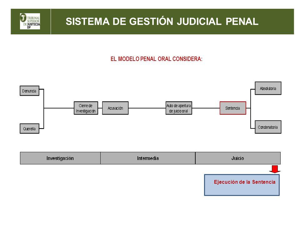 SISTEMA DE GESTIÓN JUDICIAL PENAL AUDIENCIA TIPO