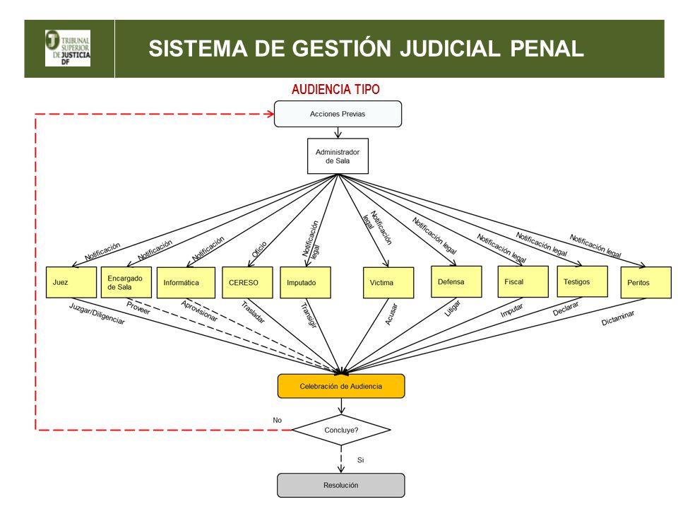 SISTEMA DE GESTIÓN JUDICIAL PENAL MARCO JURIDICO Y NORMATIVO MARCO ORGANIZACIONAL MARCO OPERATIVO PROCESOS DE GESTIÓN JUDICIAL MARCO TECNOLÓGICO MARCOS DE REFERENCIA