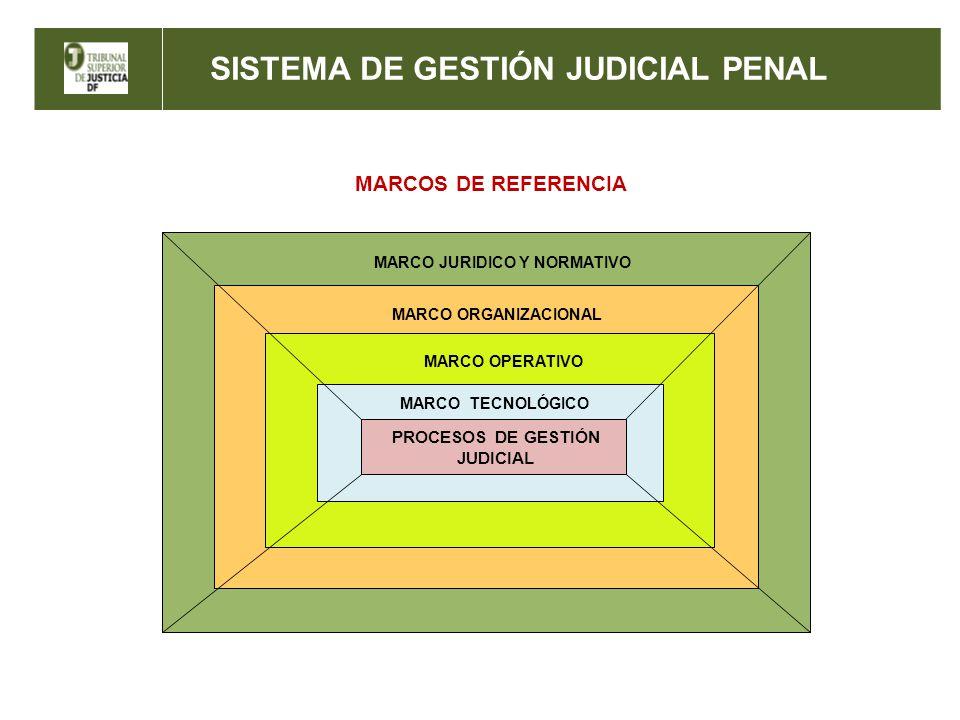 SISTEMA DE GESTIÓN JUDICIAL PENAL MARCO JURIDICO Y NORMATIVO MARCO ORGANIZACIONAL MARCO OPERATIVO PROCESOS DE GESTIÓN JUDICIAL MARCO TECNOLÓGICO MARCO
