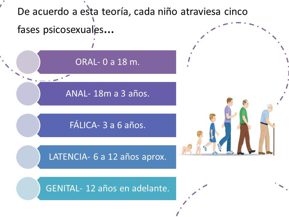 De acuerdo a esta teoría, cada niño atraviesa cinco fases psicosexuales … ORAL- 0 a 18 m.