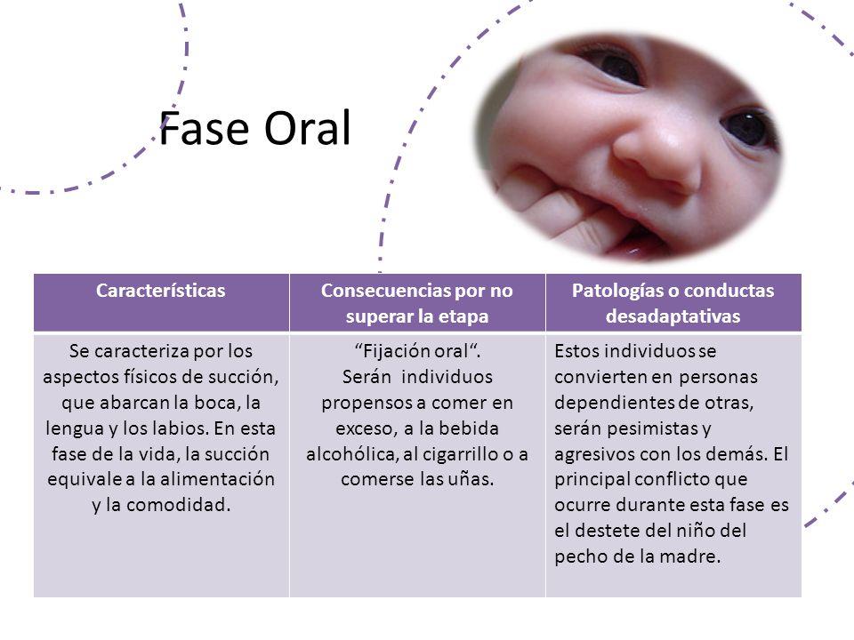 Fase Oral CaracterísticasConsecuencias por no superar la etapa Patologías o conductas desadaptativas Se caracteriza por los aspectos físicos de succión, que abarcan la boca, la lengua y los labios.