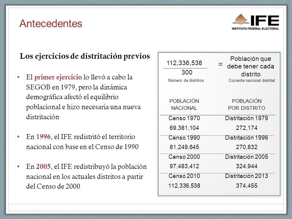Antecedentes El primer ejercicio lo llevó a cabo la SEGOB en 1979, pero la dinámica demográfica afectó el equilibrio poblacional e hizo necesaria una nueva distritación En 1996, el IFE redistritó el territorio nacional con base en el Censo de 1990 En 2005, el IFE redistribuyó la población nacional en los actuales distritos a partir del Censo de 2000 POBLACIÓN NACIONAL POBLACIÓN POR DISTRITO Censo 1970Distritación 1979 69,381,104272,174 Censo 1990Distritación 1996 81,249,645270,832 Censo 2000Distritación 2005 97,483,412324,944 Censo 2010Distritación 2013 112,336,538374,455 = 112,336,538 300 Población que debe tener cada distrito Número de distritosCociente nacional distrital Los ejercicios de distritación previos