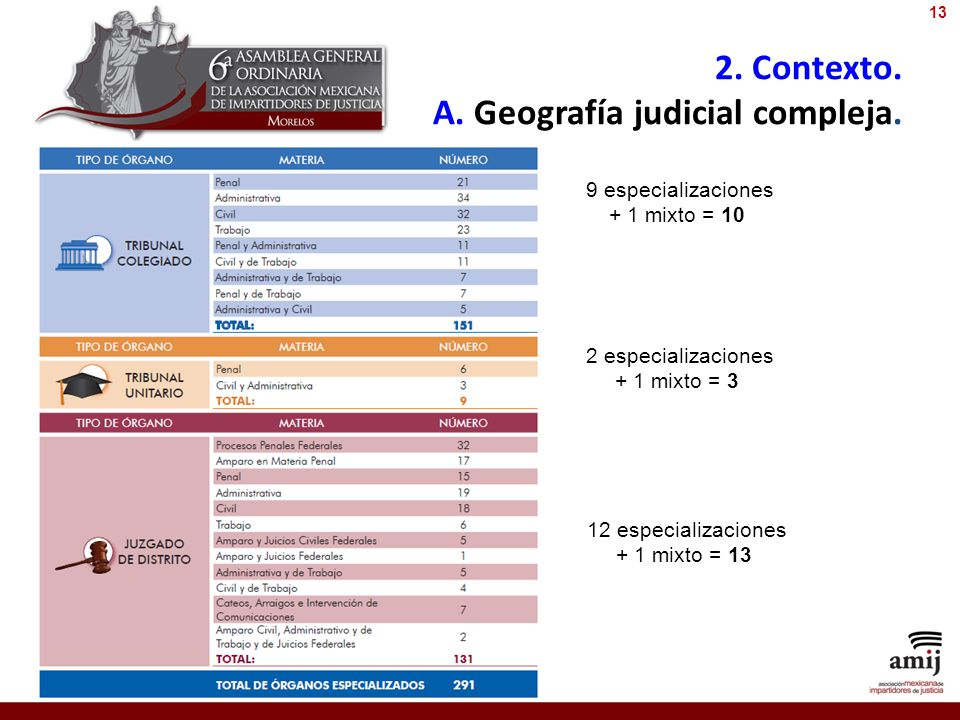 2. Contexto. A. Geografía judicial compleja. 9 especializaciones + 1 mixto = 10 2 especializaciones + 1 mixto = 3 12 especializaciones + 1 mixto = 13