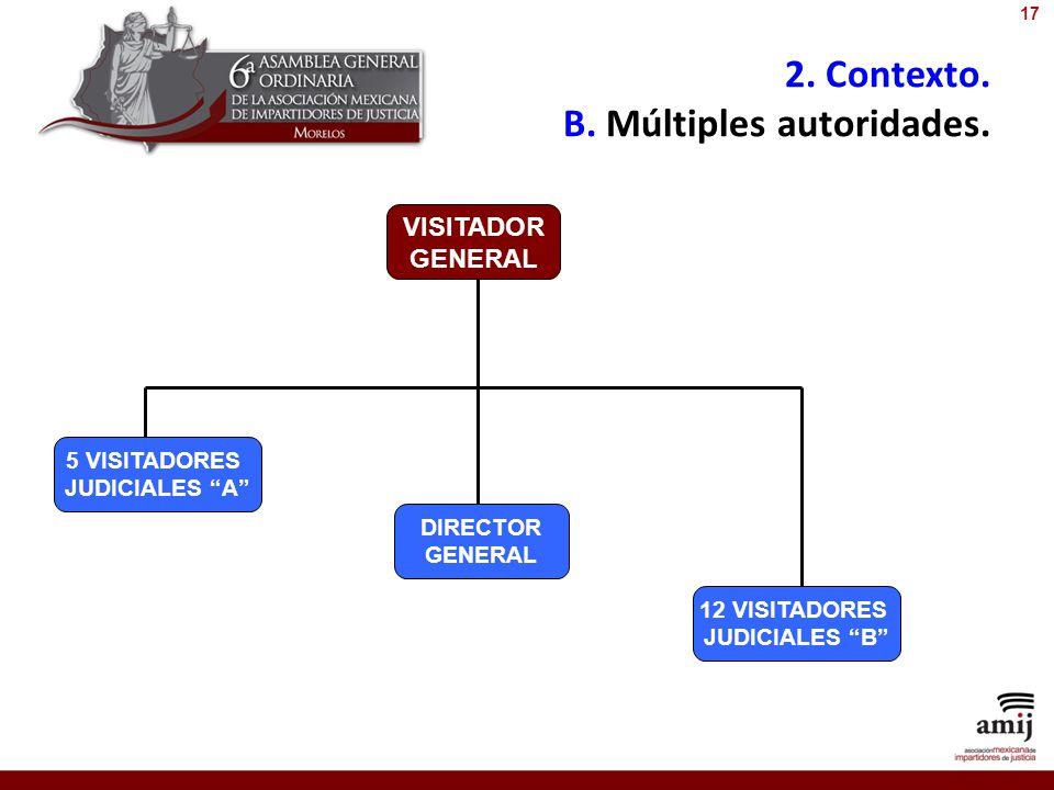 2. Contexto. B. Múltiples autoridades. VISITADOR GENERAL DIRECTOR GENERAL 5 VISITADORES JUDICIALES A 12 VISITADORES JUDICIALES B 17