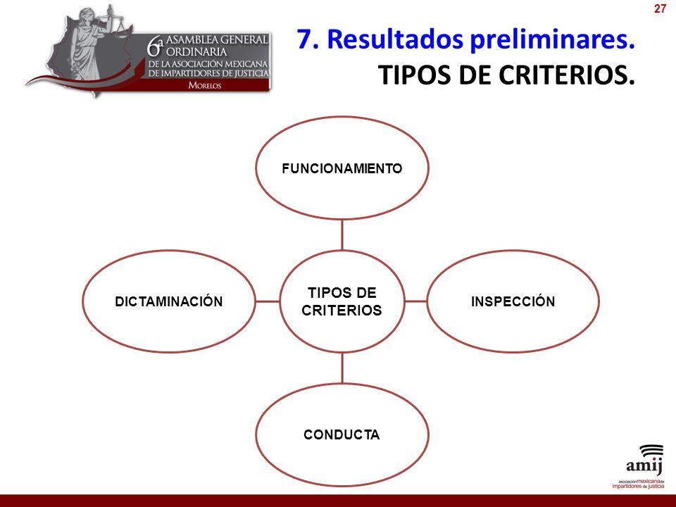 7. Resultados preliminares. TIPOS DE CRITERIOS. TIPOS DE CRITERIOS FUNCIONAMIENTOINSPECCIÓNCONDUCTADICTAMINACIÓN 27