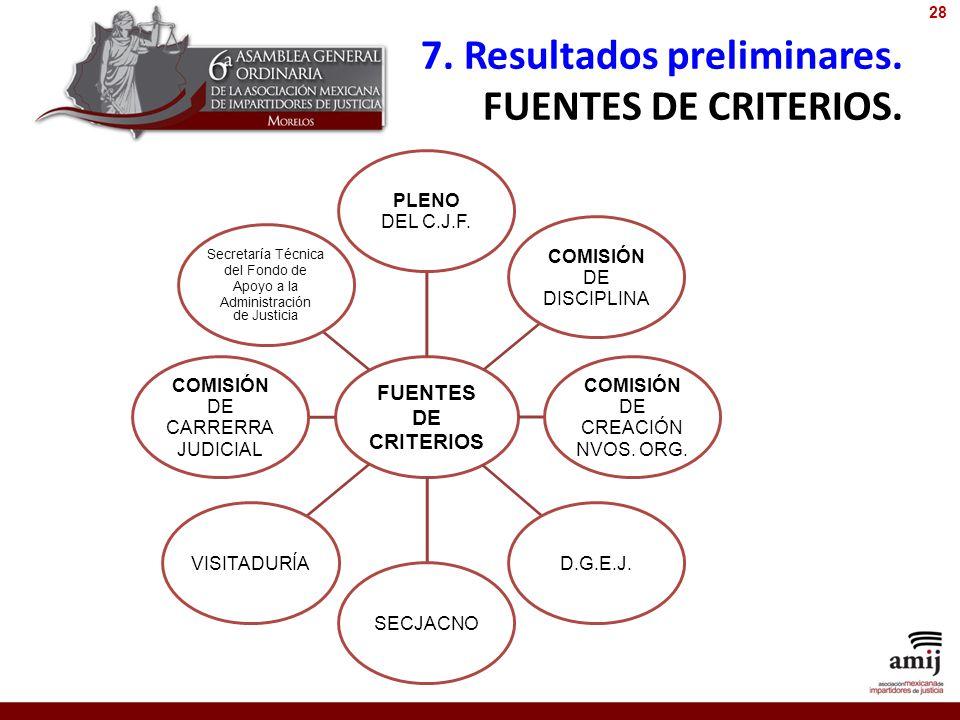 7. Resultados preliminares. FUENTES DE CRITERIOS. FUENTES DE CRITERIOS PLENO DEL C.J.F. COMISIÓN DE DISCIPLINA COMISIÓN DE CREACIÓN NVOS. ORG. D.G.E.J