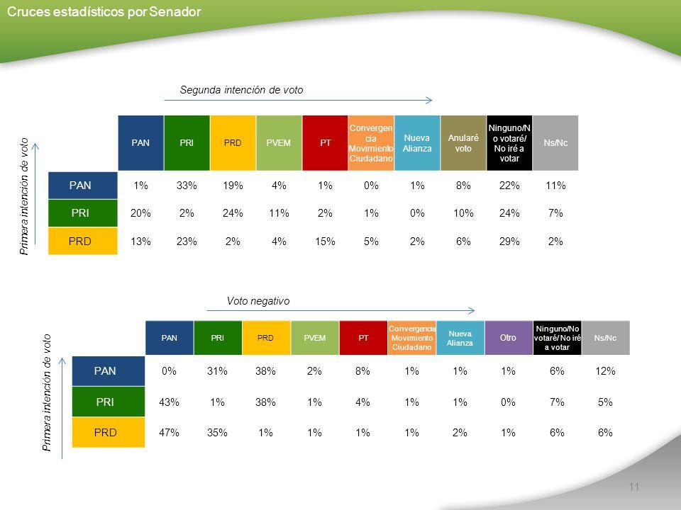 11 Cruces estadísticos por Senador PANPRIPRDPVEM PT Convergen cia Movimiento Ciudadano Nueva Alianza Anularé voto Ninguno/N o votaré/ No iré a votar Ns/Nc PAN 1%33%19%4%1%0%1%8%22%11% PRI 20%2%24%11%2%1%0%10%24%7% PRD 13%23%2%4%15%5%2%6%29%2% Segunda intención de voto Voto negativo Primera intención de voto PANPRIPRDPVEM PT Convergencia Movimiento Ciudadano Nueva Alianza Otro Ninguno/No votaré/ No iré a votar Ns/Nc PAN 0%31%38%2%8%1% 6%12% PRI 43%1%38%1%4%1% 0%7%5% PRD 47%35%1% 2%1%6%