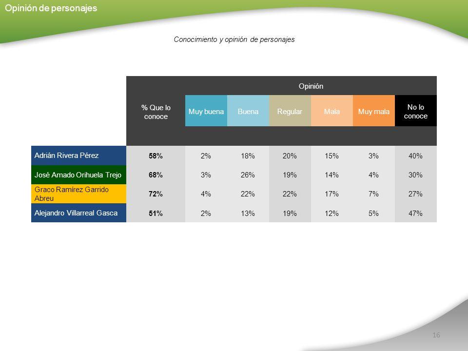 16 % Que lo conoce Opinión Muy buenaBuenaRegularMalaMuy mala No lo conoce Adrián Rivera Pérez 58%2%18%20%15%3%40% José Amado Orihuela Trejo 68%3%26%19%14%4%30% Graco Ramírez Garrido Abreu 72%4%22% 17%7%27% Alejandro Villarreal Gasca 51%2%13%19%12%5%47% Conocimiento y opinión de personajes Opinión de personajes