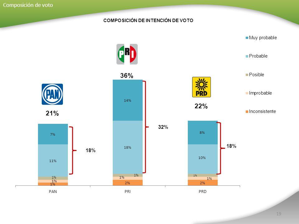 19 COMPOSICIÓN DE INTENCIÓN DE VOTO Composición de voto 32% 18%