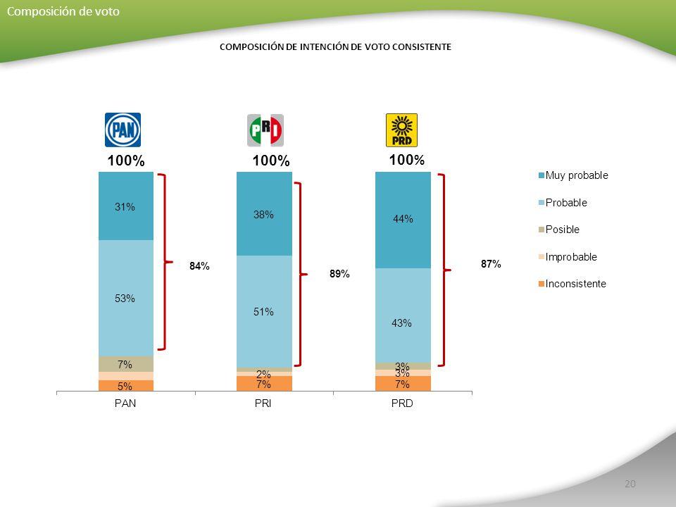 20 COMPOSICIÓN DE INTENCIÓN DE VOTO CONSISTENTE Composición de voto 89% 87%