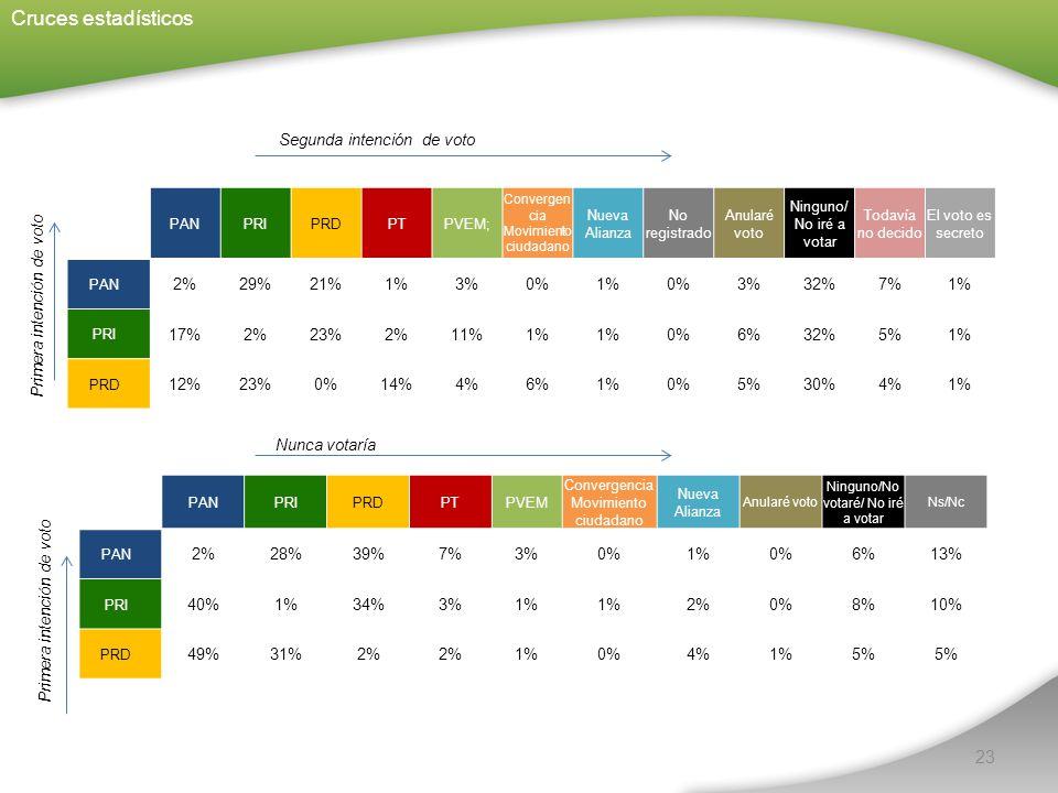 23 Cruces estadísticos Segunda intención de voto Nunca votaría Primera intención de voto PANPRIPRDPTPVEM; Convergen cia Movimiento ciudadano Nueva Alianza No registrado Anularé voto Ninguno/ No iré a votar Todavía no decido El voto es secreto PAN 2%29%21%1%3%0%1%0%3%32%7%1% PRI 17%2%23%2%11%1% 0%6%32%5%1% PRD 12%23%0%14%4%6%1%0%5%30%4%1% PANPRIPRDPTPVEM Convergencia Movimiento ciudadano Nueva Alianza Anularé voto Ninguno/No votaré/ No iré a votar Ns/Nc PAN 2%28%39%7%3%0%1%0%6%13% PRI 40%1%34%3%1% 2%0%8%10% PRD 49%31%2% 1%0%4%1%5%