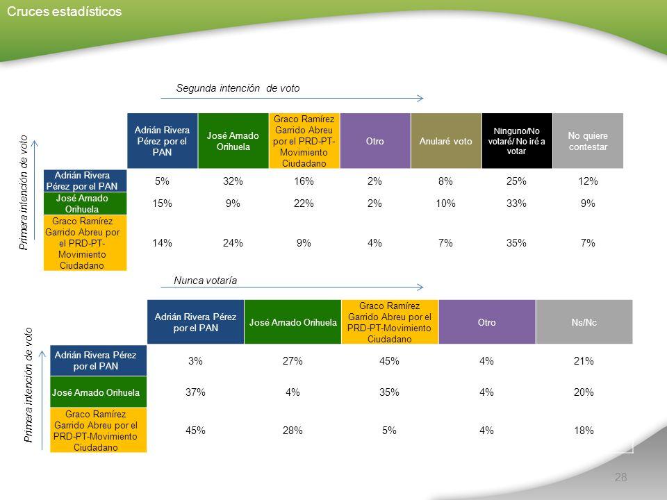 28 Cruces estadísticos Segunda intención de voto Nunca votaría Primera intención de voto Adrián Rivera Pérez por el PAN José Amado Orihuela Graco Ramírez Garrido Abreu por el PRD-PT- Movimiento Ciudadano Otro Anularé voto Ninguno/No votaré/ No iré a votar No quiere contestar Adrián Rivera Pérez por el PAN 5%32%16%2%8%25%12% José Amado Orihuela 15%9%22%2%10%33%9% Graco Ramírez Garrido Abreu por el PRD-PT- Movimiento Ciudadano 14%24%9%4%7%35%7% Adrián Rivera Pérez por el PAN José Amado Orihuela Graco Ramírez Garrido Abreu por el PRD-PT-Movimiento Ciudadano Otro Ns/Nc Adrián Rivera Pérez por el PAN 3%27%45%4%21% José Amado Orihuela 37%4%35%4%20% Graco Ramírez Garrido Abreu por el PRD-PT-Movimiento Ciudadano 45%28%5%4%18%