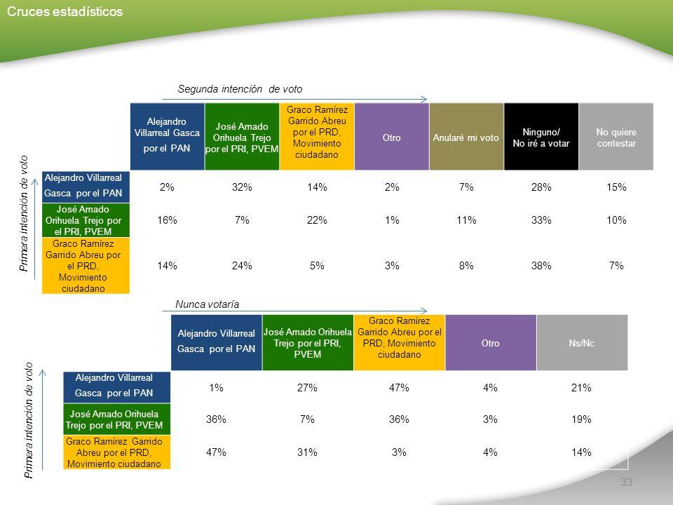 Alejandro Villarreal Gasca por el PAN José Amado Orihuela Trejo por el PRI, PVEM Graco Ramírez Garrido Abreu por el PRD, Movimiento ciudadano Otro Anularé mi voto Ninguno/ No iré a votar No quiere contestar Alejandro Villarreal Gasca por el PAN 2%32%14%2%7%28%15% José Amado Orihuela Trejo por el PRI, PVEM 16%7%22%1%11%33%10% Graco Ramírez Garrido Abreu por el PRD, Movimiento ciudadano 14%24%5%3%8%38%7% 33 Cruces estadísticos Segunda intención de voto Nunca votaría Primera intención de voto Alejandro Villarreal Gasca por el PAN José Amado Orihuela Trejo por el PRI, PVEM Graco Ramírez Garrido Abreu por el PRD, Movimiento ciudadano Otro Ns/Nc Alejandro Villarreal Gasca por el PAN 1%27%47%4%21% José Amado Orihuela Trejo por el PRI, PVEM 36%7%36%3%19% Graco Ramírez Garrido Abreu por el PRD, Movimiento ciudadano 47%31%3%4%14%