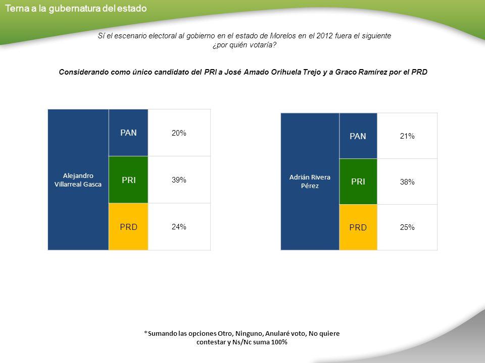 *Sumando las opciones Otro, Ninguno, Anularé voto, No quiere contestar y Ns/Nc suma 100% Adrián Rivera Pérez PAN 21% PRI 38% PRD 25% Sí el escenario electoral al gobierno en el estado de Morelos en el 2012 fuera el siguiente ¿por quién votaría.