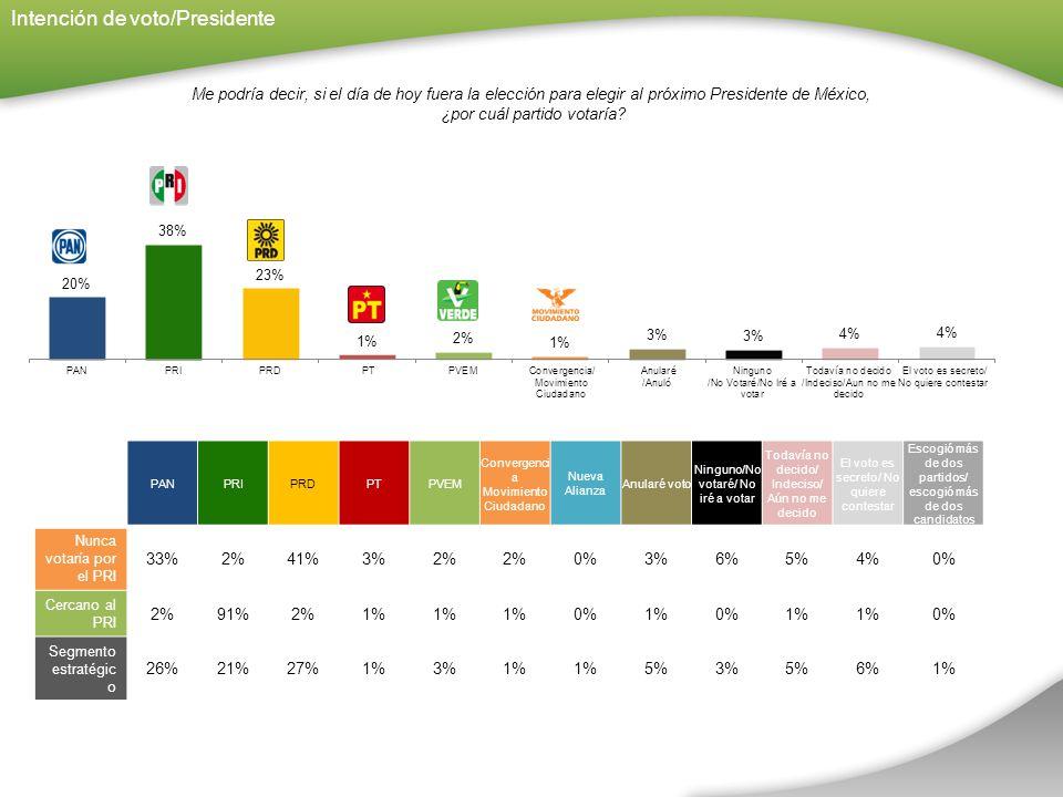 Intención de voto/Presidente Me podría decir, si el día de hoy fuera la elección para elegir al próximo Presidente de México, ¿por cuál partido votaría.