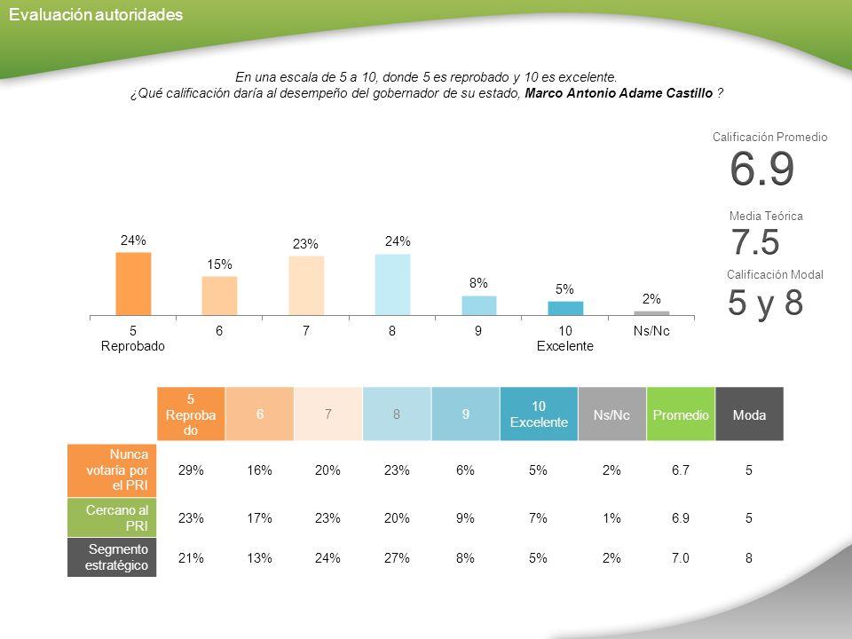 Evaluación autoridades En una escala de 5 a 10, donde 5 es reprobado y 10 es excelente.
