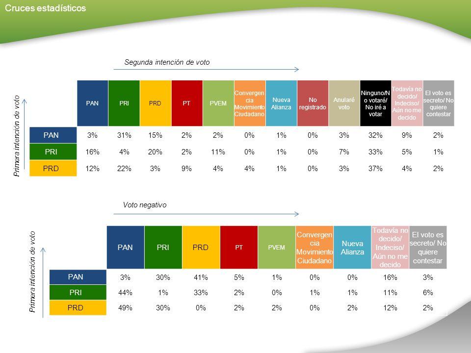 Cruces estadísticos PANPRIPRDPTPVEM Convergen cia Movimiento Ciudadano Nueva Alianza No registrado Anularé voto Ninguno/N o votaré/ No iré a votar Todavía no decido/ Indeciso/ Aún no me decido El voto es secreto/ No quiere contestar PAN 3%31%15%2% 0%1%0%3%32%9%2% PRI 16%4%20%2%11%0%1%0%7%33%5%1% PRD 12%22%3%9%4% 1%0%3%37%4%2% Segunda intención de voto Voto negativo Primera intención de voto PANPRIPRD PTPVEM Convergen cia Movimiento Ciudadano Nueva Alianza Todavía no decido/ Indeciso/ Aún no me decido El voto es secreto/ No quiere contestar PAN 3%30%41%5%1%0% 16%3% PRI 44%1%33%2%0%1% 11%6% PRD 49%30%0%2% 0%2%12%2%