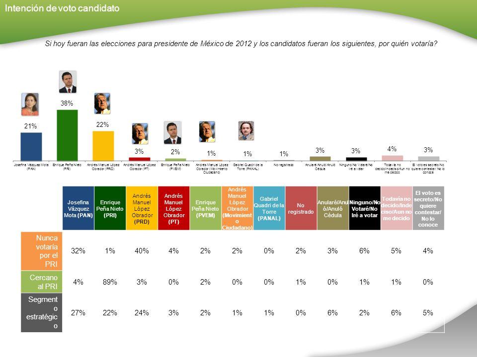 Si hoy fueran las elecciones para presidente de México de 2012 y los candidatos fueran los siguientes, por quién votaría.