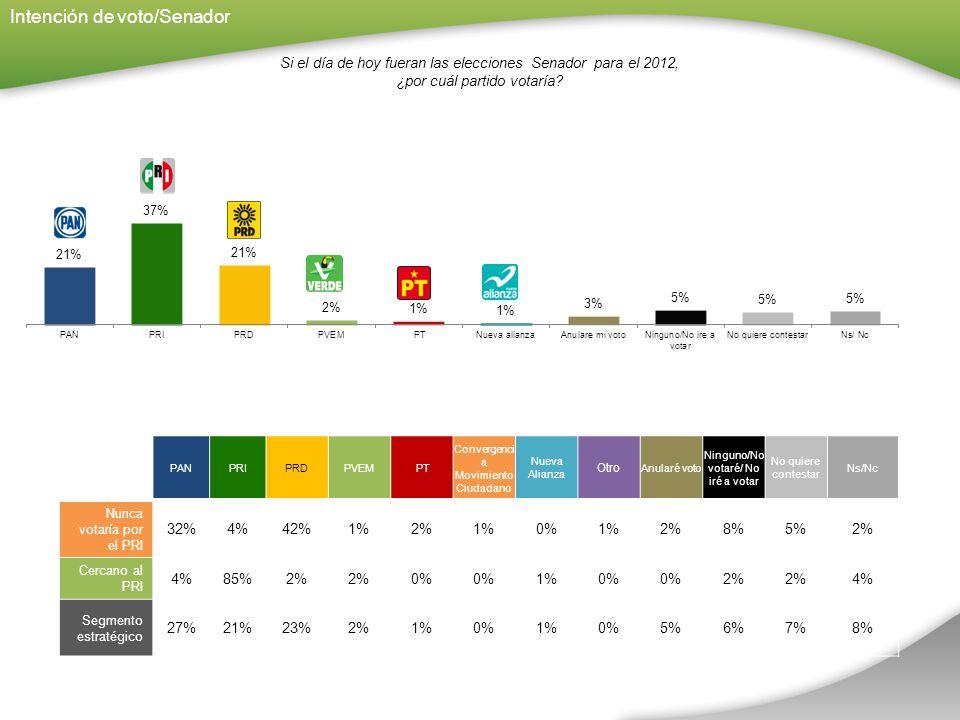 Intención de voto/Senador Si el día de hoy fueran las elecciones Senador para el 2012, ¿por cuál partido votaría.