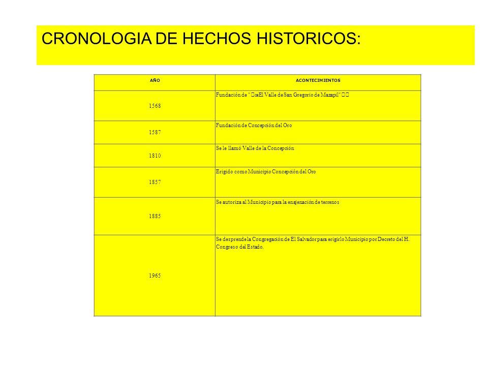 AÑOACONTECIMIENTOS 1568 Fundación de