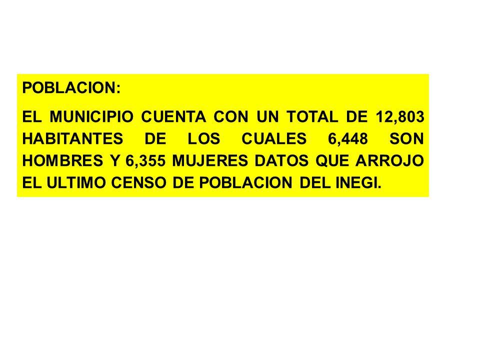 POBLACION: EL MUNICIPIO CUENTA CON UN TOTAL DE 12,803 HABITANTES DE LOS CUALES 6,448 SON HOMBRES Y 6,355 MUJERES DATOS QUE ARROJO EL ULTIMO CENSO DE P