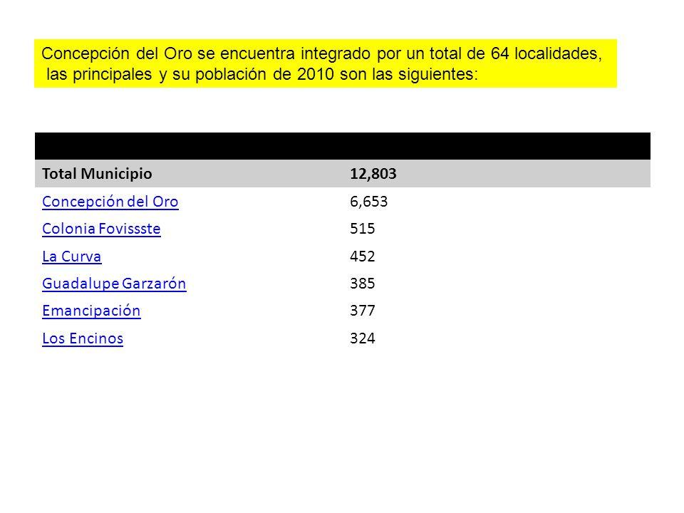 LocalidadPoblación Total Municipio12,803 Concepción del Oro6,653 Colonia Fovissste515 La Curva452 Guadalupe Garzarón385 Emancipación377 Los Encinos324