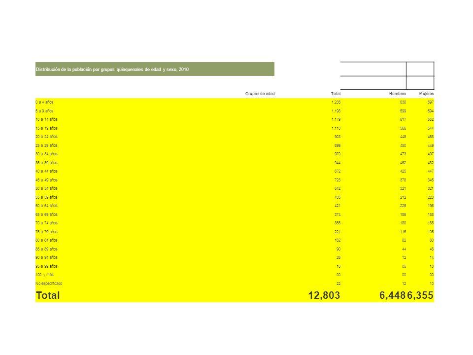 Distribución de la población por grupos quinquenales de edad y sexo, 2010 Grupos de edadTotalHombresMujeres 0 a 4 años1,235638597 5 a 9 años1,19359959