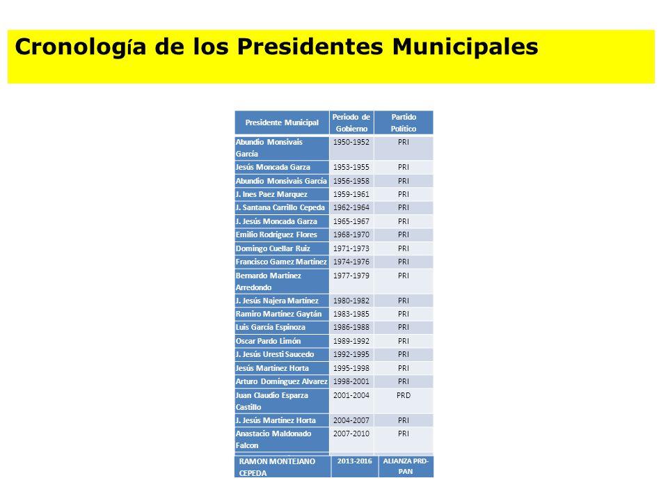 Presidente Municipal Periodo de Gobierno Partido Político Abundio Monsivais García 1950-1952PRI Jesús Moncada Garza1953-1955PRI Abundio Monsivais Garc