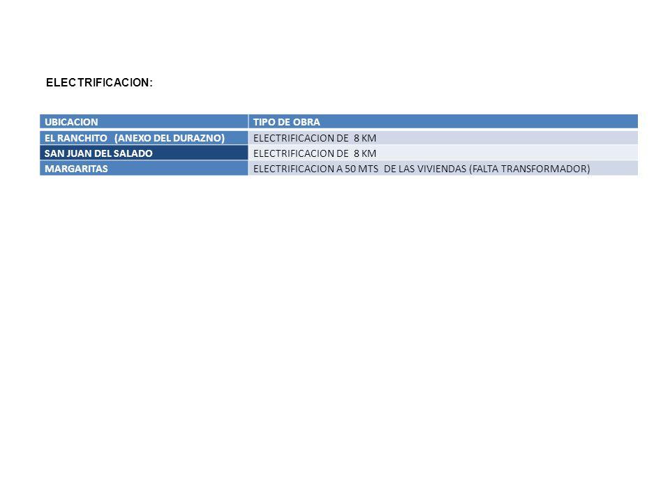 UBICACIONTIPO DE OBRA EL RANCHITO (ANEXO DEL DURAZNO)ELECTRIFICACION DE 8 KM SAN JUAN DEL SALADOELECTRIFICACION DE 8 KM MARGARITASELECTRIFICACION A 50