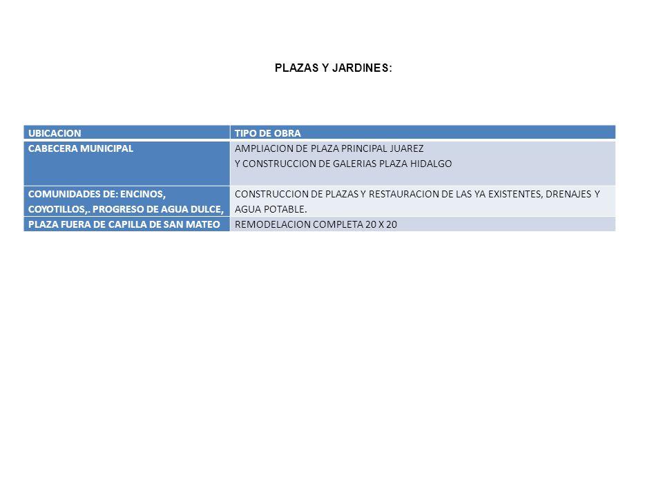 UBICACIONTIPO DE OBRA CABECERA MUNICIPAL AMPLIACION DE PLAZA PRINCIPAL JUAREZ Y CONSTRUCCION DE GALERIAS PLAZA HIDALGO COMUNIDADES DE: ENCINOS, COYOTI