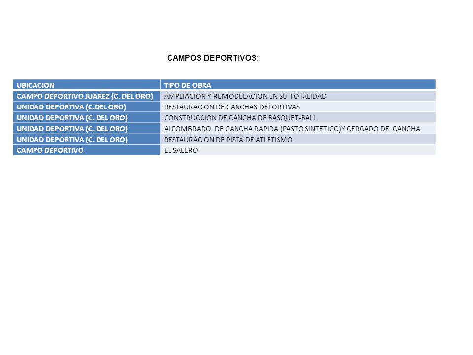 UBICACIONTIPO DE OBRA CAMPO DEPORTIVO JUAREZ (C. DEL ORO)AMPLIACION Y REMODELACION EN SU TOTALIDAD UNIDAD DEPORTIVA (C.DEL ORO)RESTAURACION DE CANCHAS