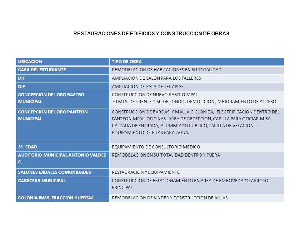 UBICACIONTIPO DE OBRA CASA DEL ESTUDIANTEREMODELACION DE HABITACIONES EN SU TOTALIDAD. DIFAMPLIACION DE SALON PARA LOS TALLERES DIFAMPLIACION DE SALA