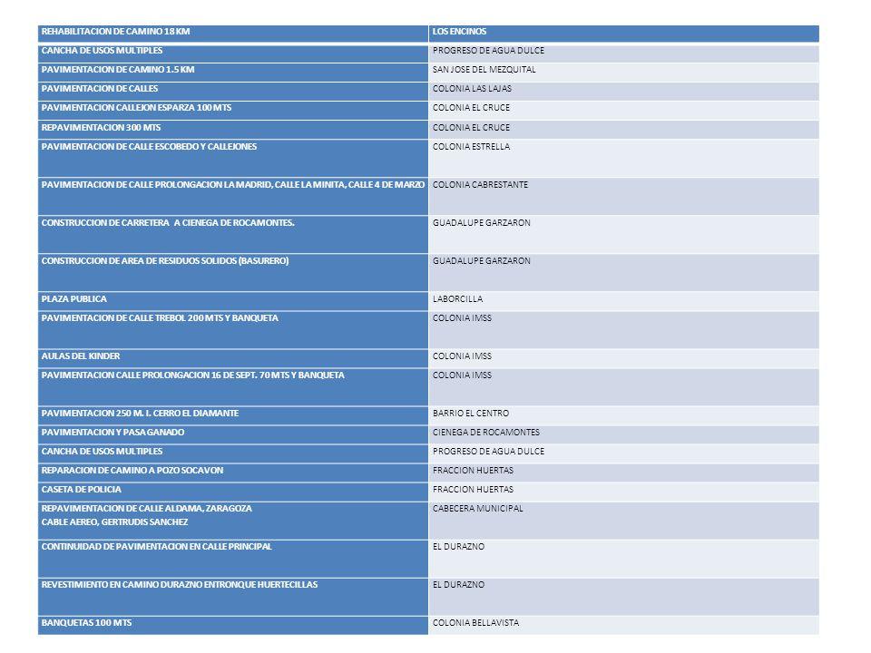 REHABILITACION DE CAMINO 18 KMLOS ENCINOS CANCHA DE USOS MULTIPLESPROGRESO DE AGUA DULCE PAVIMENTACION DE CAMINO 1.5 KMSAN JOSE DEL MEZQUITAL PAVIMENT
