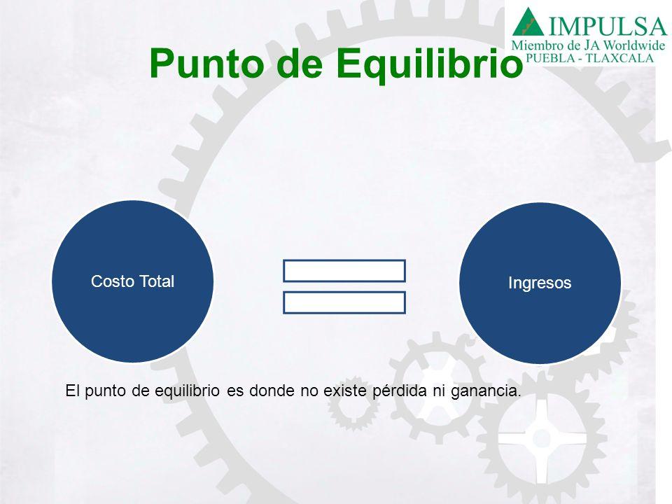 Punto de Equilibrio Costo Total Ingresos El punto de equilibrio es donde no existe pérdida ni ganancia.