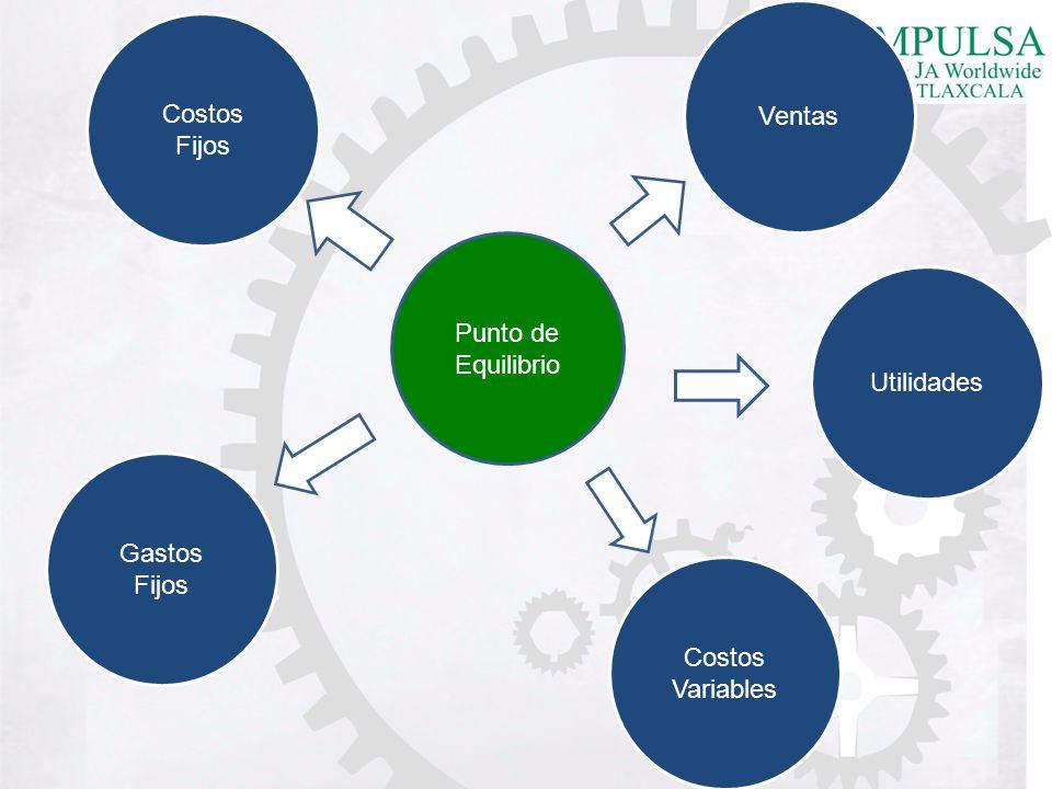 Punto de equilibrio Es el punto donde se conoce cuantos productos es necesario vender para cubrir el costo total.