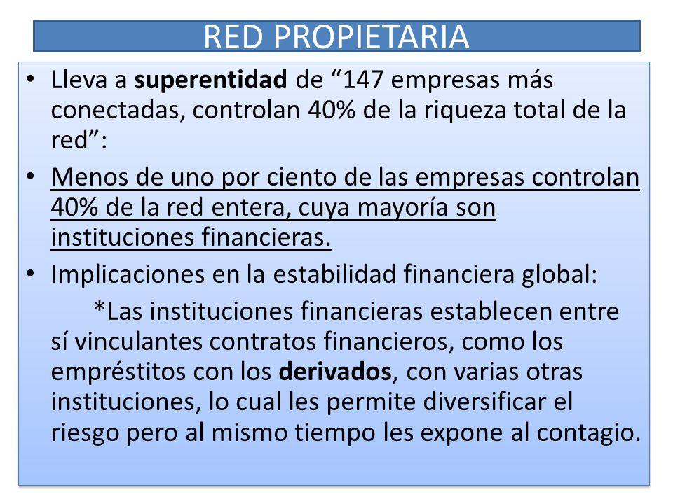 RED PROPIETARIA Lleva a superentidad de 147 empresas más conectadas, controlan 40% de la riqueza total de la red: Menos de uno por ciento de las empre