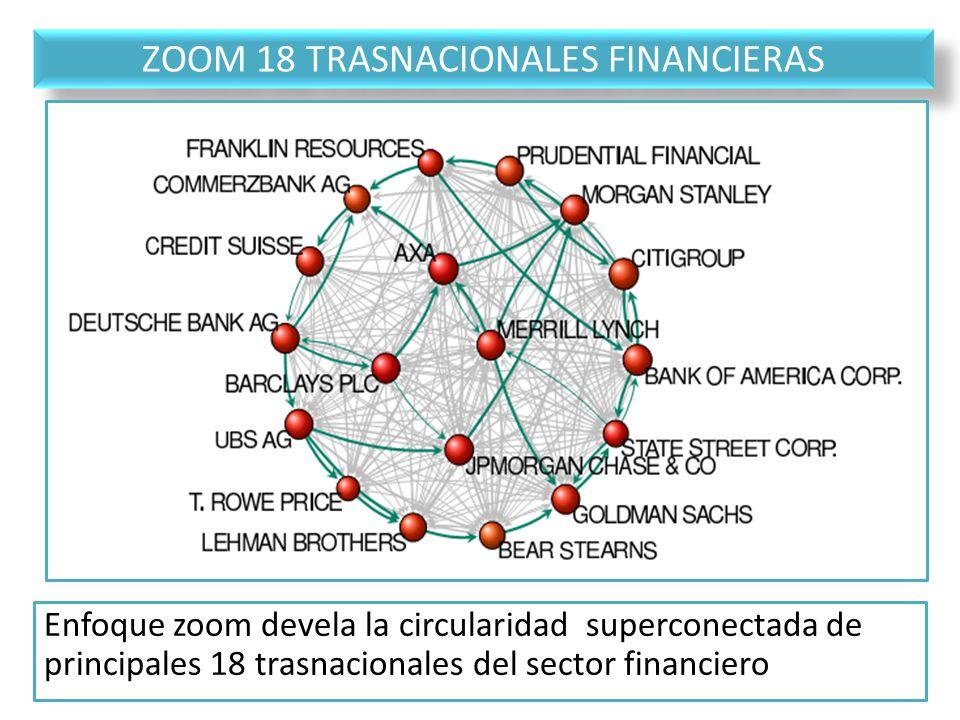 ZOOM 18 TRASNACIONALES FINANCIERAS Enfoque zoom devela la circularidad superconectada de principales 18 trasnacionales del sector financiero