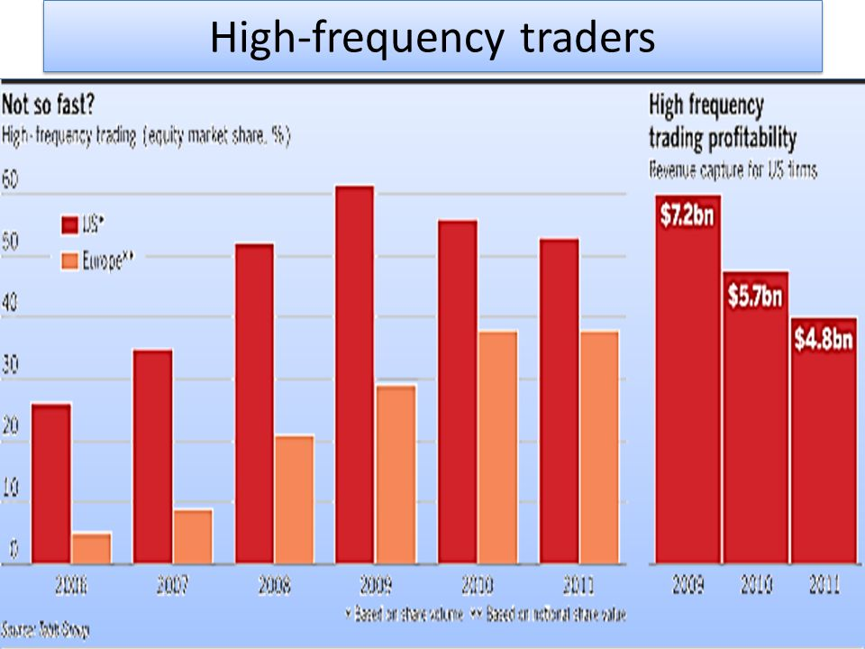 High-frequency traders