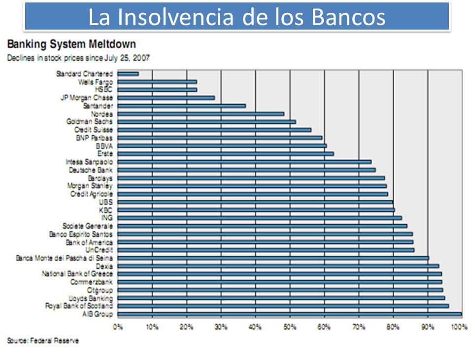 La Insolvencia de los Bancos
