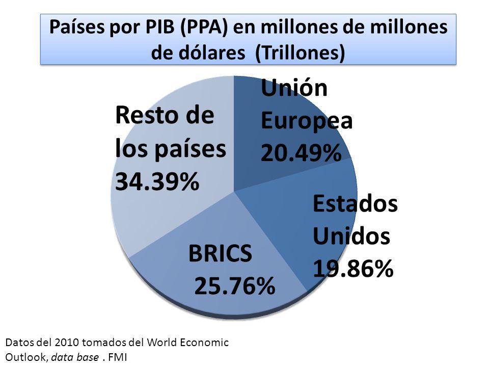 Países por PIB (PPA) en millones de millones de dólares (Trillones) BRICS 25.76% Resto de los países 34.39% Datos del 2010 tomados del World Economic