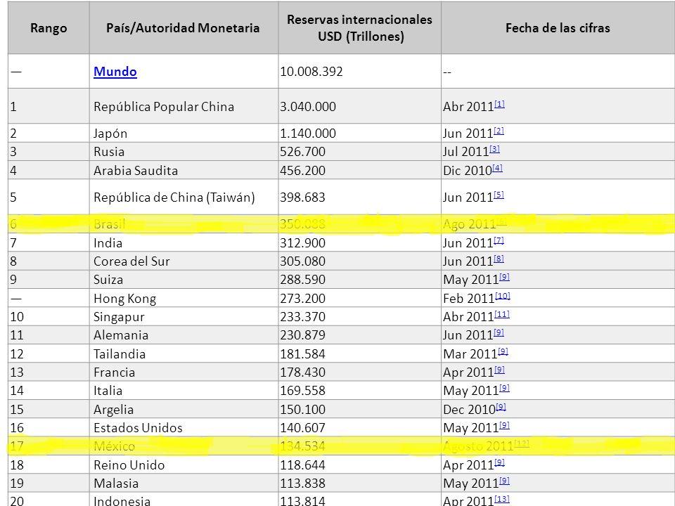 Las Reservas Internacionales RangoPaís/Autoridad Monetaria Reservas internacionales USD (Trillones) Fecha de las cifras Mundo 10.008.392-- 1 República
