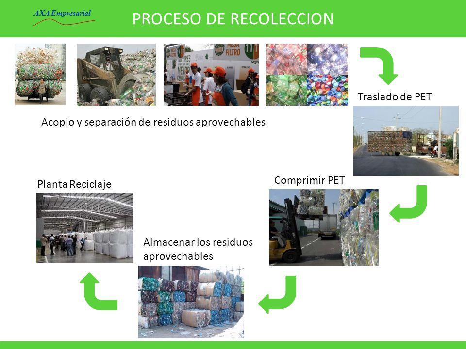 PROCESO DE RECOLECCION Acopio y separación de residuos aprovechables Planta Reciclaje Almacenar los residuos aprovechables Traslado de PET Comprimir P