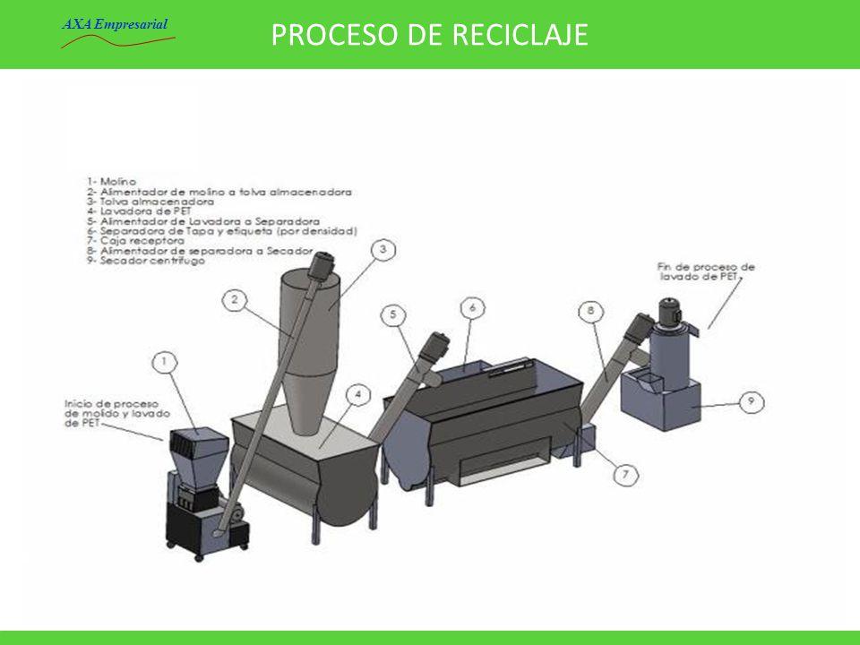 PROCESO DE RECICLAJE AXA Empresarial