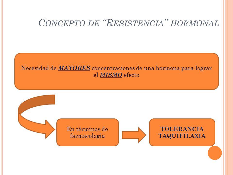 C ONCEPTO DE R ESISTENCIA HORMONAL Necesidad de MAYORES concentraciones de una hormona para lograr el MISMO efecto En términos de farmacología TOLERAN