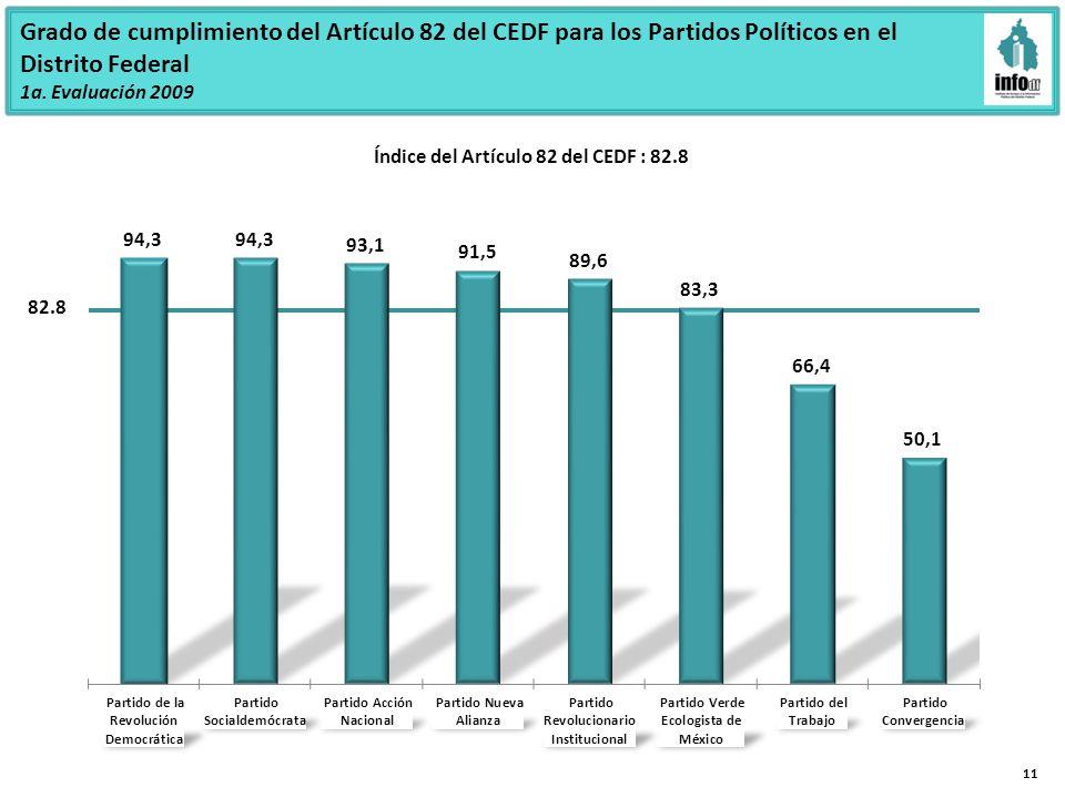 Grado de cumplimiento del Artículo 82 del CEDF para los Partidos Políticos en el Distrito Federal 1a.