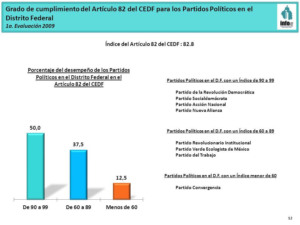 12 Partidos Políticos en el D.F.