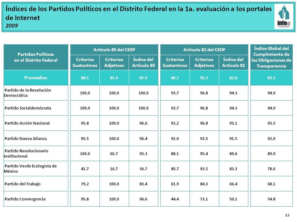 13 Índices de los Partidos Políticos en el Distrito Federal en la 1a.