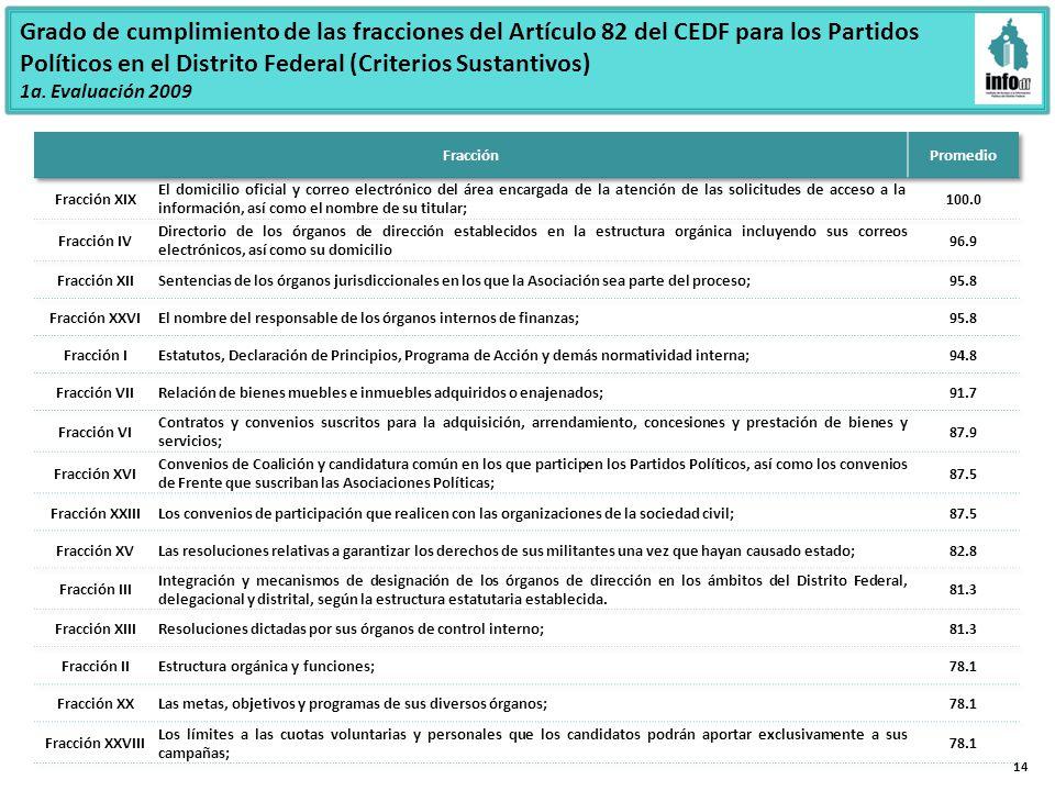 14 Grado de cumplimiento de las fracciones del Artículo 82 del CEDF para los Partidos Políticos en el Distrito Federal (Criterios Sustantivos) 1a.