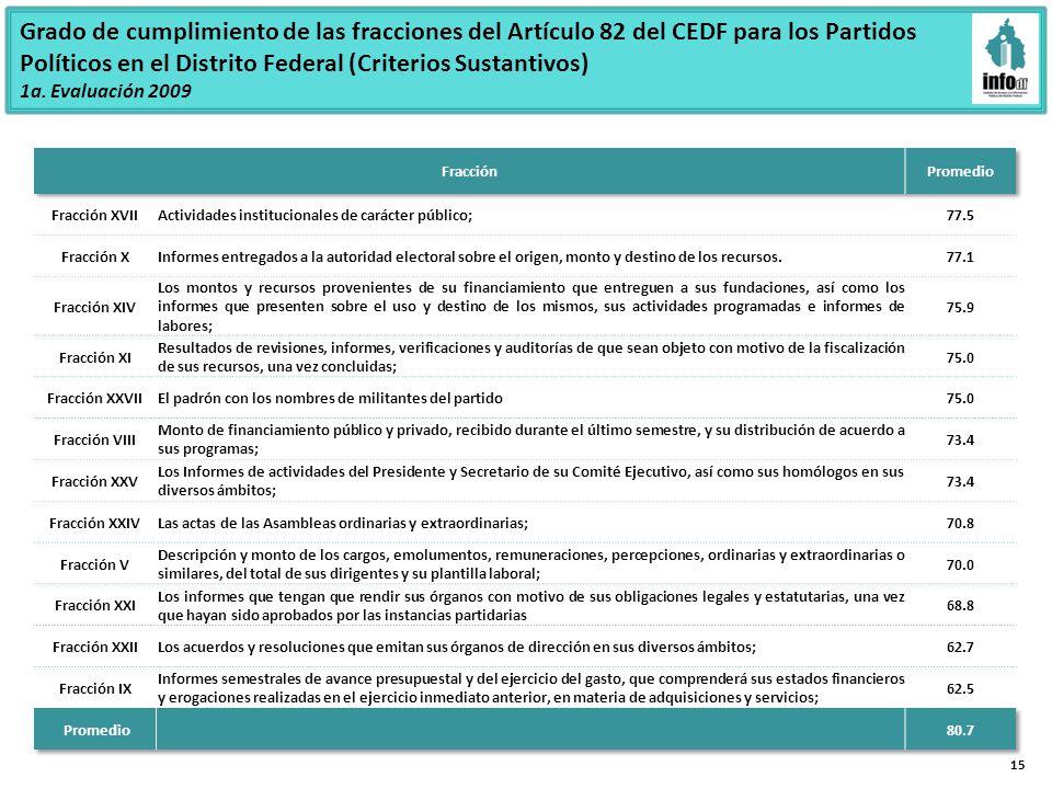 15 Grado de cumplimiento de las fracciones del Artículo 82 del CEDF para los Partidos Políticos en el Distrito Federal (Criterios Sustantivos) 1a.